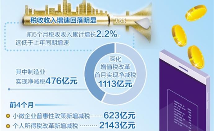 """经济日报聚焦增值税改革:税务部门化解税负""""不降反增""""难题"""