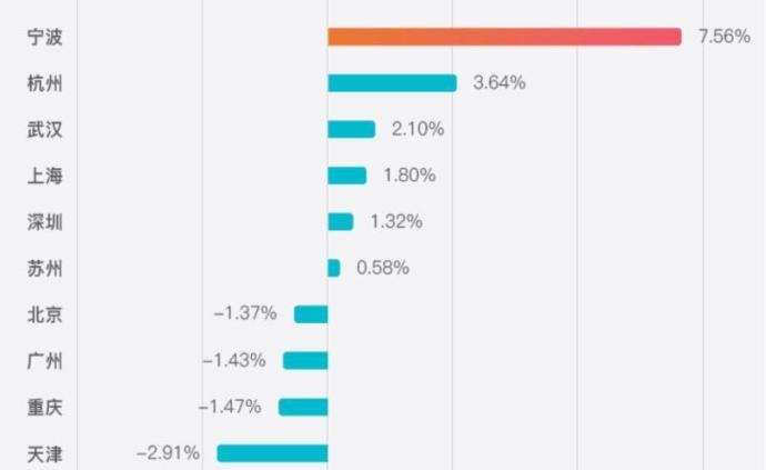 白皮書顯示:2018年寧波制造業人才凈流入率居全國首位