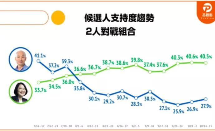 最新民調:蔡英文40.5%,韓國瑜緩升至27.9%