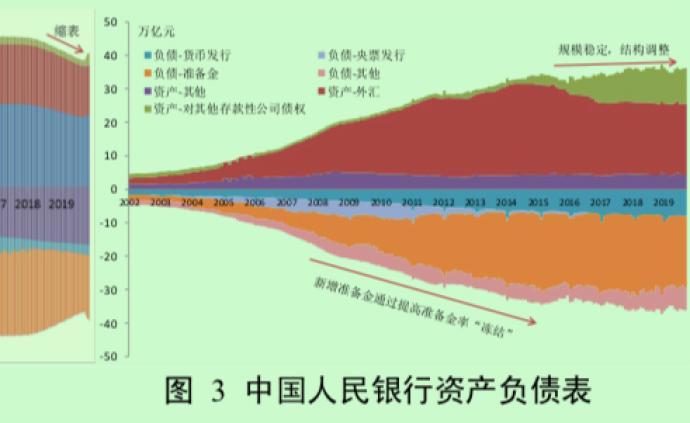 """央行:現階段中國人民銀行擴表是""""收緊"""",縮表是""""放松"""""""