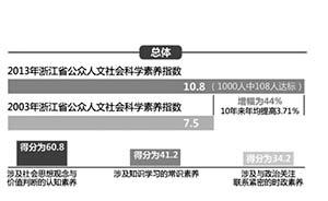 """10年了,浙江人更富了但依然""""没文化"""":社科素养仅10%达标"""