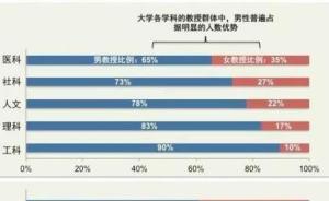 国内数据调查:性别歧视导致学术圈女性流失