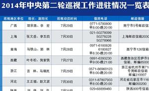 中央巡视组进驻第二轮13个地区单位,值班电话均公布