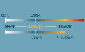 一图看懂|江苏盐城遭龙卷风冰雹袭击,已造成98人死亡