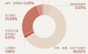 图解最高法工作报告:当场立案率超95%,院庭长办案常态化